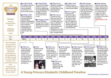 elizabeth timeline Queen elizabeth ii wasn't expected to ascend to the throne when she was born she went on to become britain's longest reigning monarch, overtaking her great-great-grandmother victoria.
