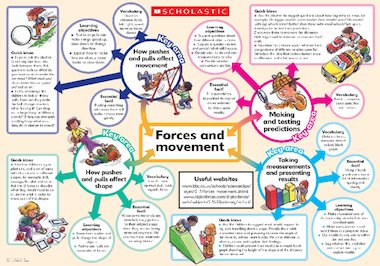 Planning is made simple with our colourful science poster, packed with ...