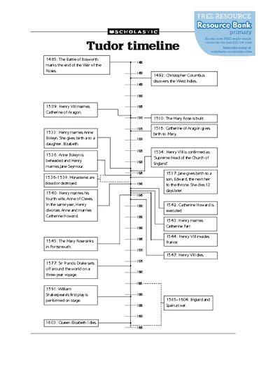 Tudor Timeline Homework Help Oldvlt