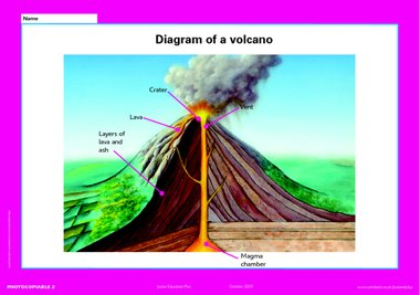 Volcano lessons tes teach diagram of a volcano poster primary ks2 teaching resource ccuart Gallery