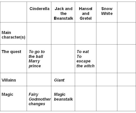 Table of information about fairytale characters