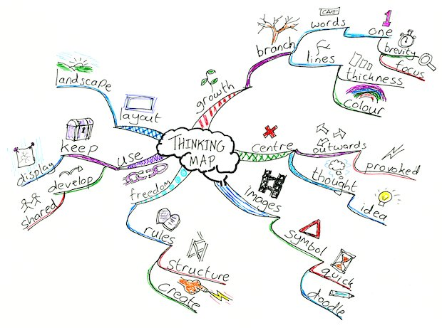 Thinking map about thinking maps
