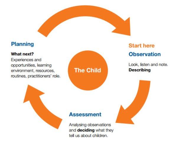 Development Matters ? Observation, planning and assessment